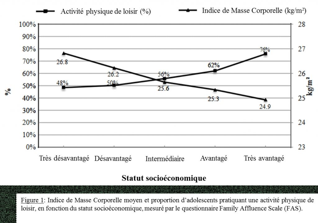 Activité physique et gradient social de l'obésité chez l'adolescent