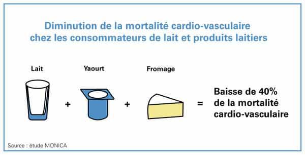 lait et produits laitiers diminuent la mortalité cardiovasculaire