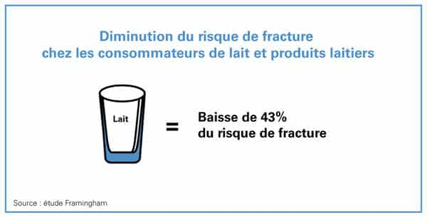 lait et produits laitiers diminuent le risque de fracture