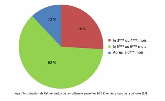 Age de la diversification alimentaire en France et facteurs socio-économiques.