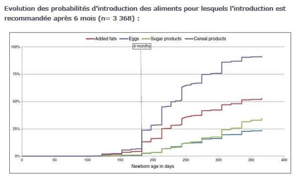 Evolution des probabilités d'introduction des aliments pour lesquels l'introduction est recommandée après 6 mois