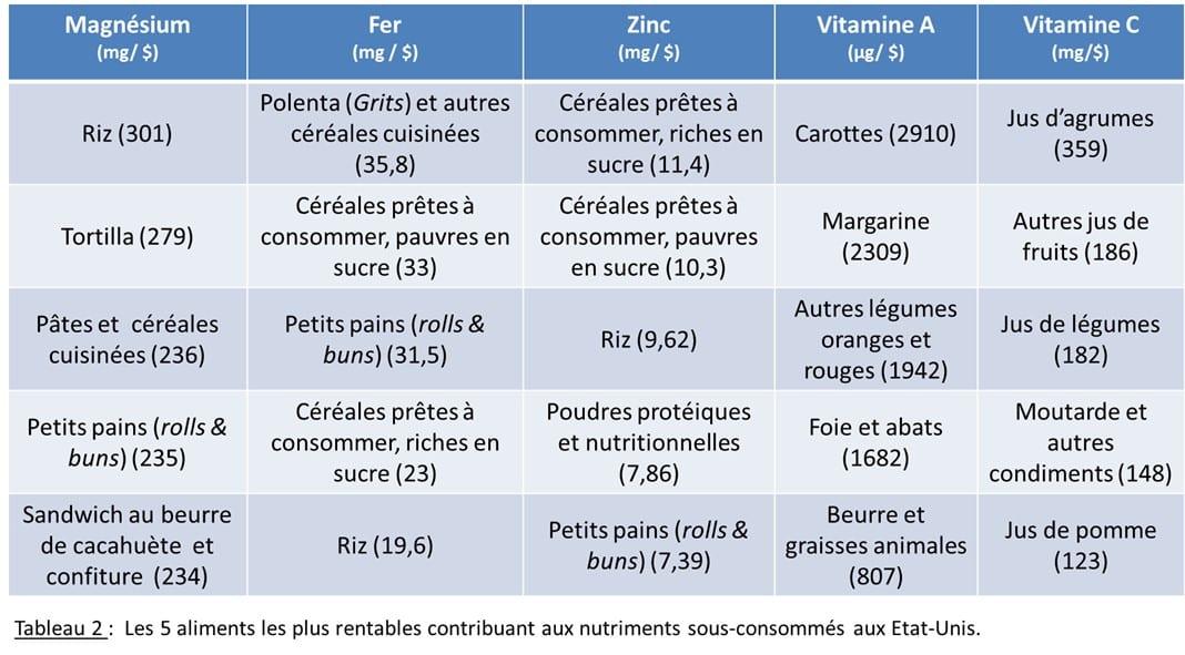 Les aliments les plus rentables pour répondre aux recommandations