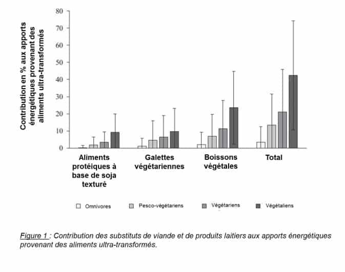 Végétarisme et aliments ultra-transformés